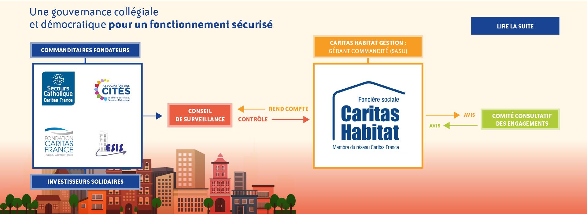 Caritas Habitat gouvernance collégiale et démocratique
